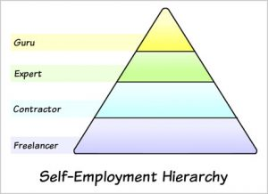 Self-employment hierarchy by Tony Clark