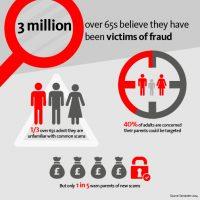 Beware of financial scams