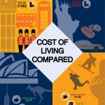 The cost of living compared between countries