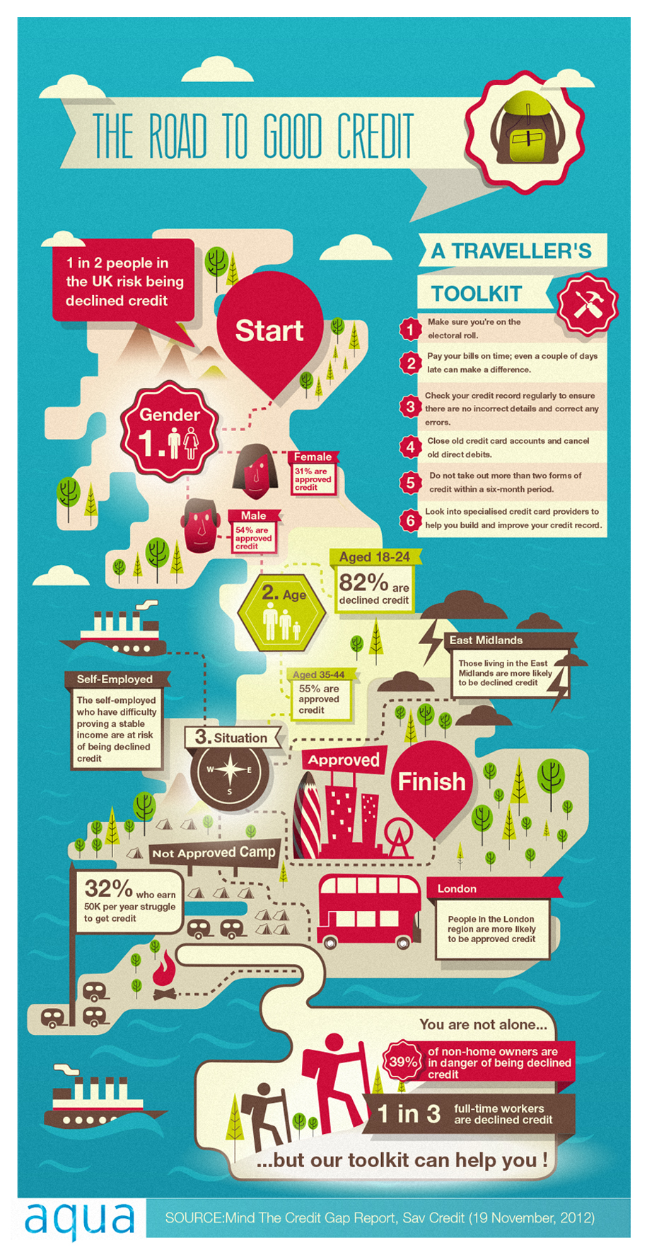 Infographic: Road to Good Credit