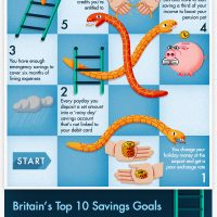 Savings Snakes and Ladders