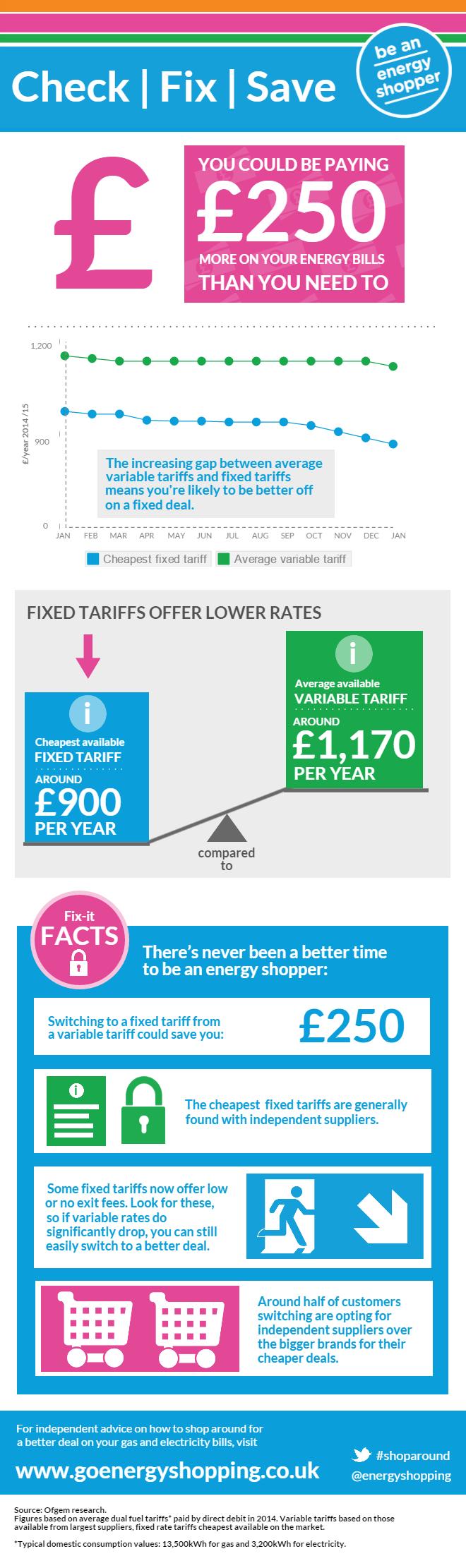 Full fix now infographic