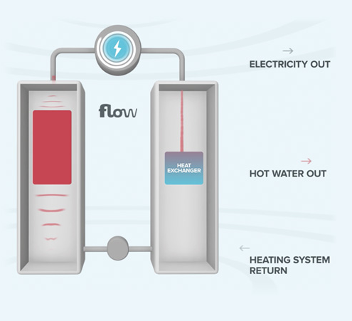 flow heater