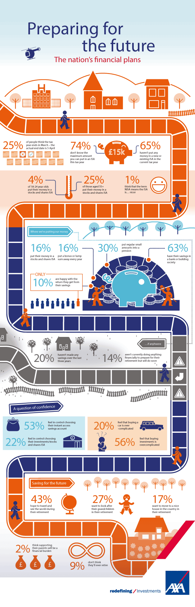 axa-self-investor-preparing-for-future-infographic-blog