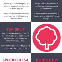 The Lifetime ISA Explained